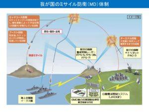 日本のミサイル防衛システムイメージ図(2020年版防衛白書より)